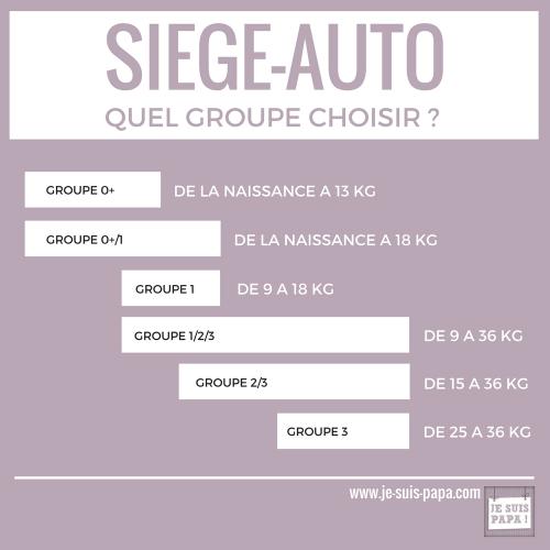 asiento para el automóvil: qué grupo elegir para su bebé